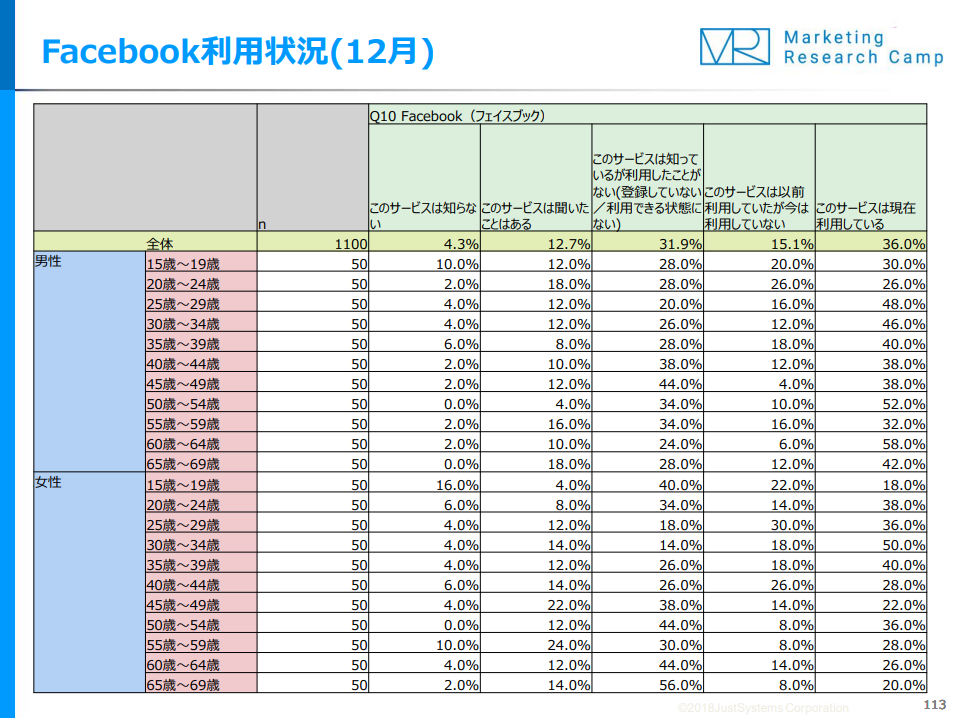 Facebook利用状況(12月)