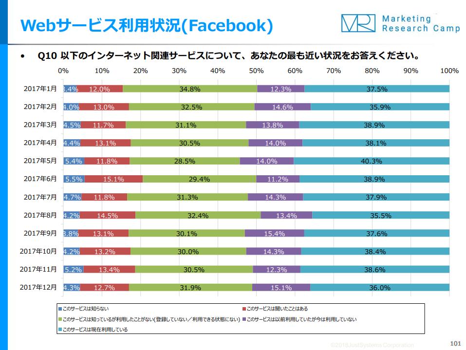 Webサービス利用状況(Facebook)
