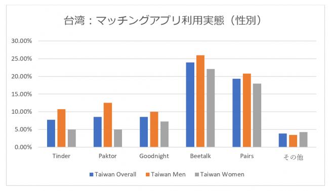 台湾人の利用率が高いマッチングアプリとは?