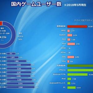 国内ゲームユーザー数