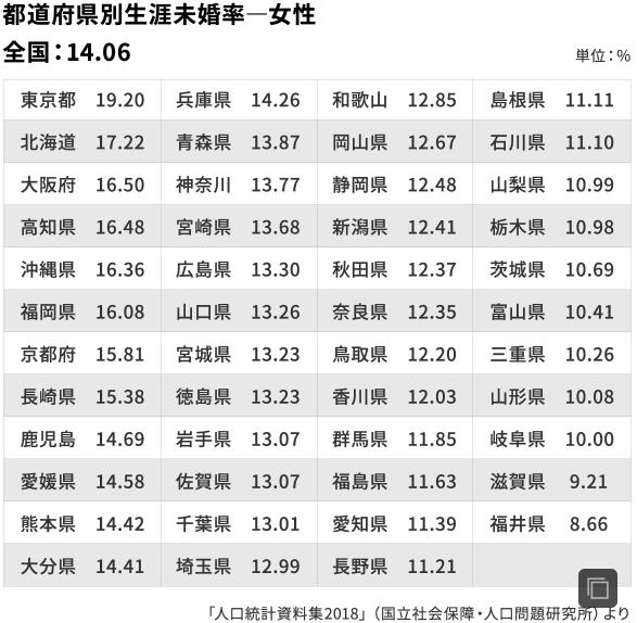 女性の都道府県の生涯未婚率の比較