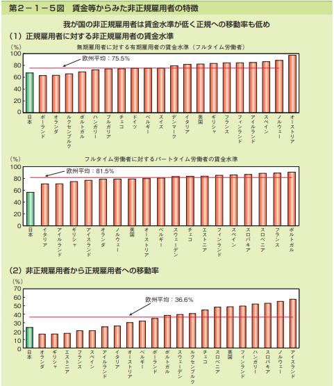 日本と世界の非正規雇用と正規雇用の格差