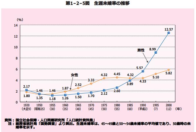 男女年生涯未婚率の推移