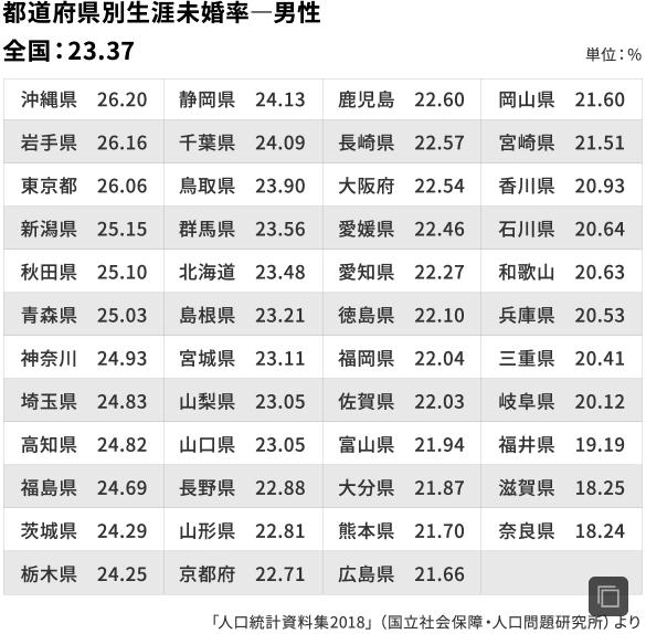 男性の都道府県の生涯未婚率の比較