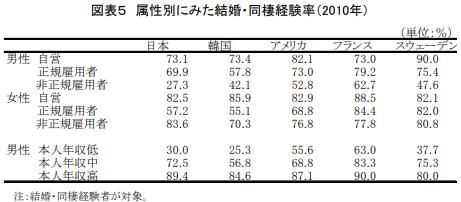 属性別にみた結婚・同性経験率(2010年)