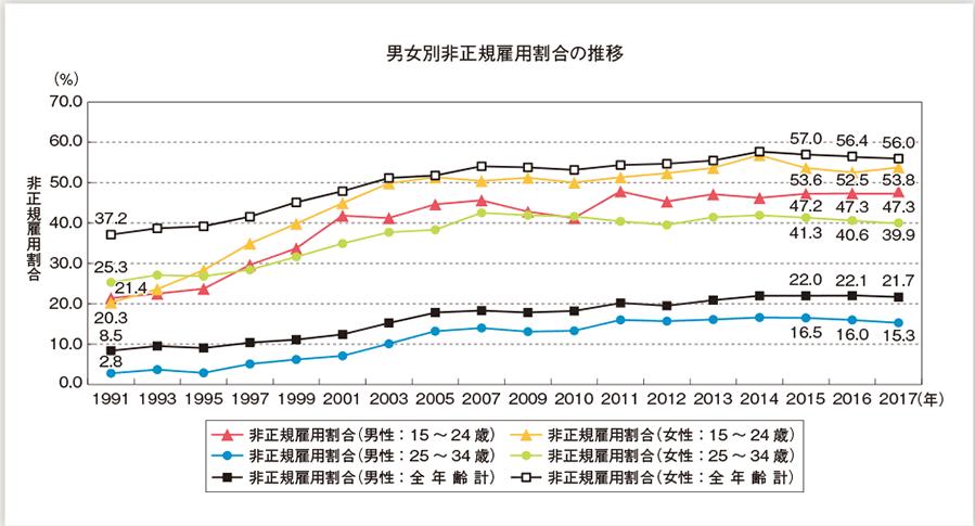 男女別非正規雇用割合の推移